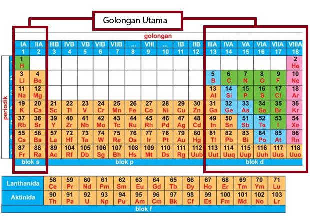 Tips dan trik menghafal tabel periodik dengan mudah blog primaindisoft golongan utama unsur ccuart Images