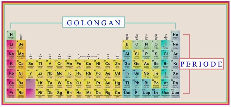 Tips dan trik menghafal tabel periodik dengan mudah blog golongan dan periode tabel periodik urtaz Gallery